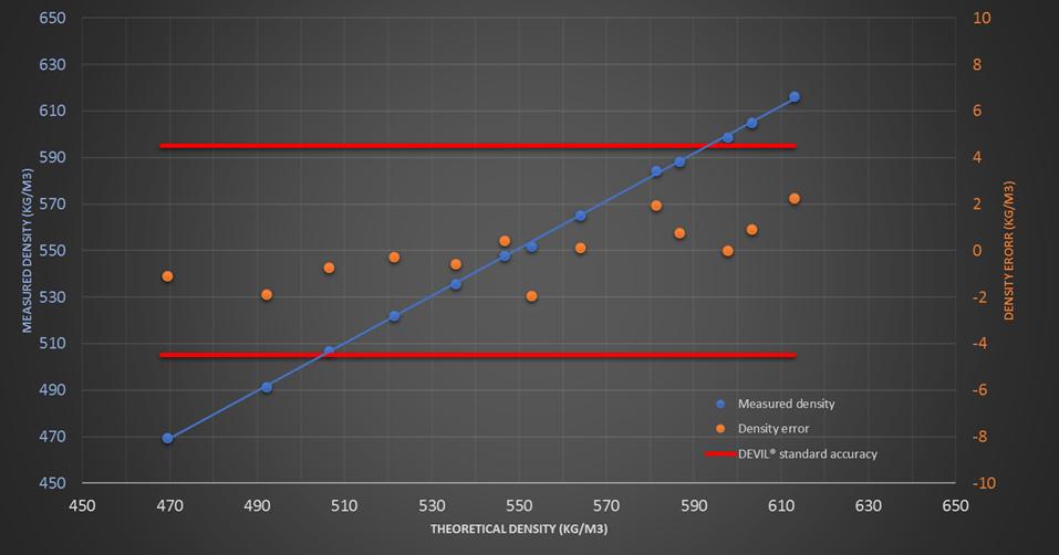 DEVIL LPG density measurement